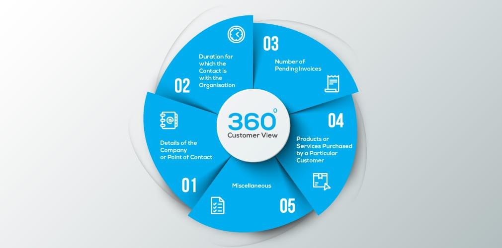 Customer 360 View - Quiddity