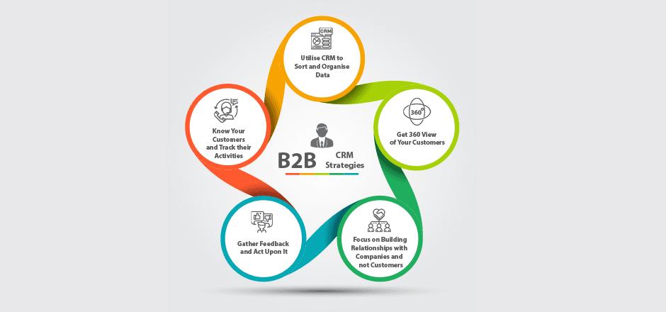 B2B CRM Strategies1